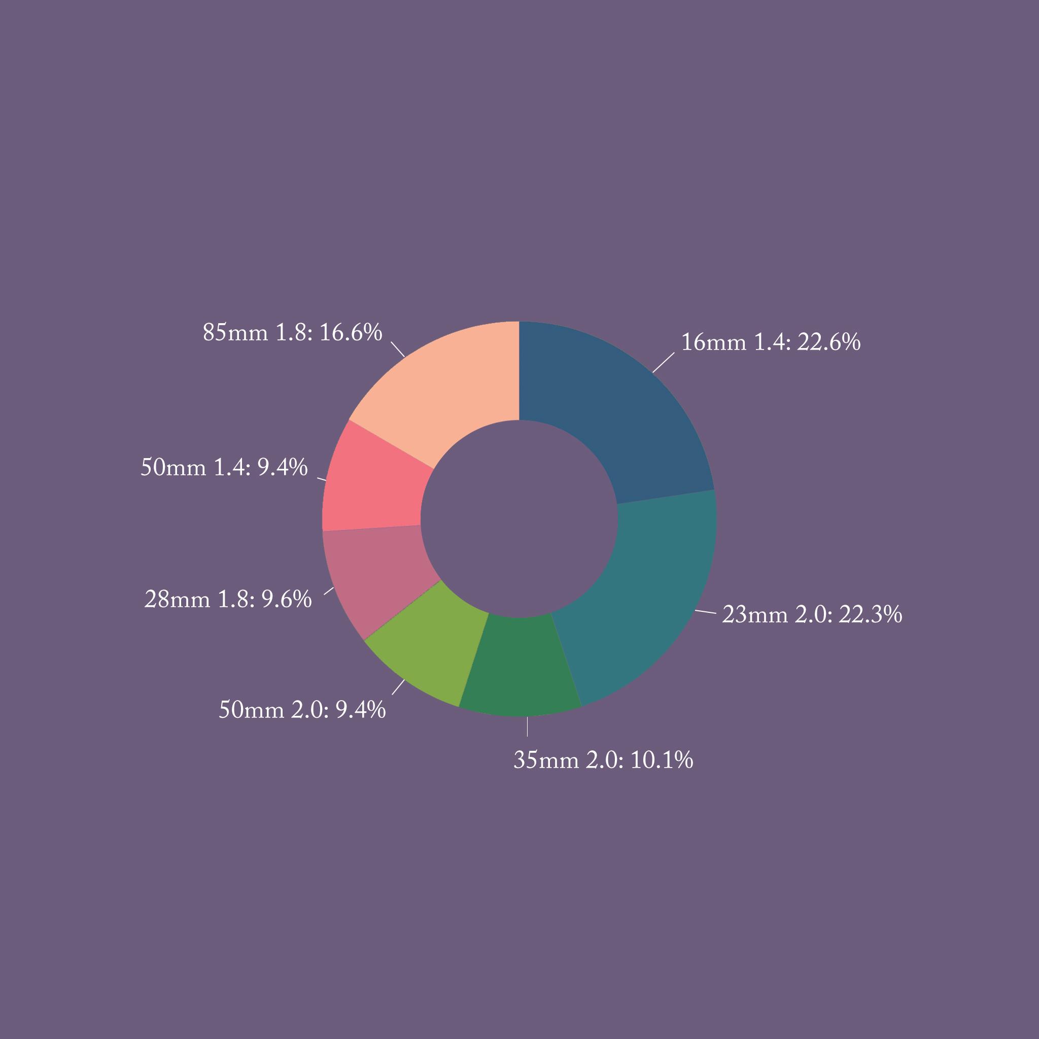 lens-use-graph-alex-tran