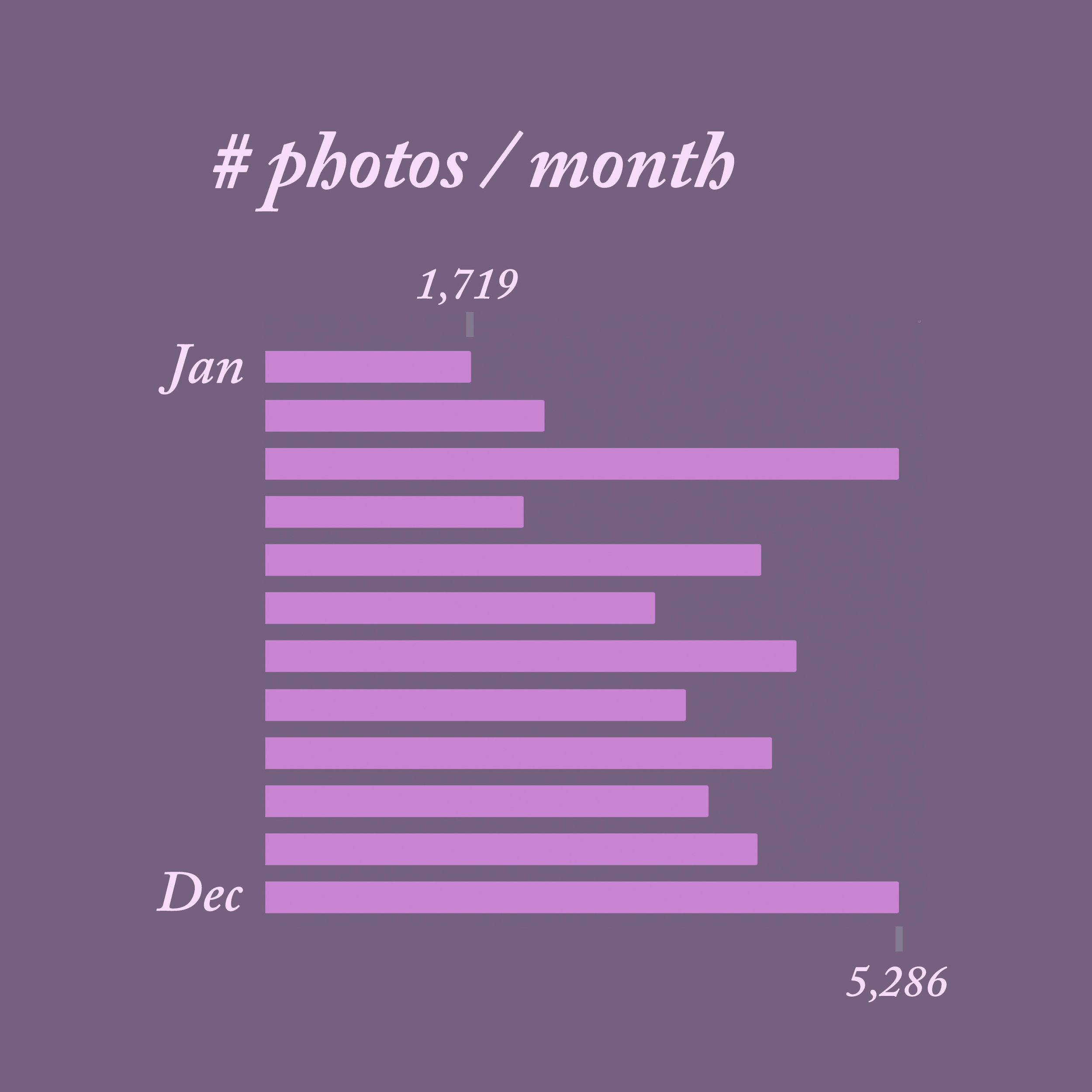 number-of-photos-taken-across-months