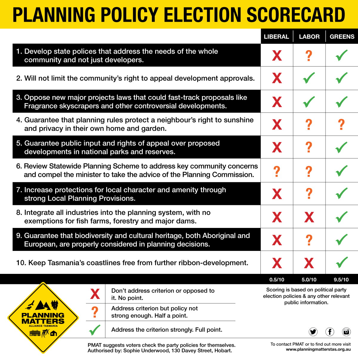 PMAT-Election-Scorecard-1200.png