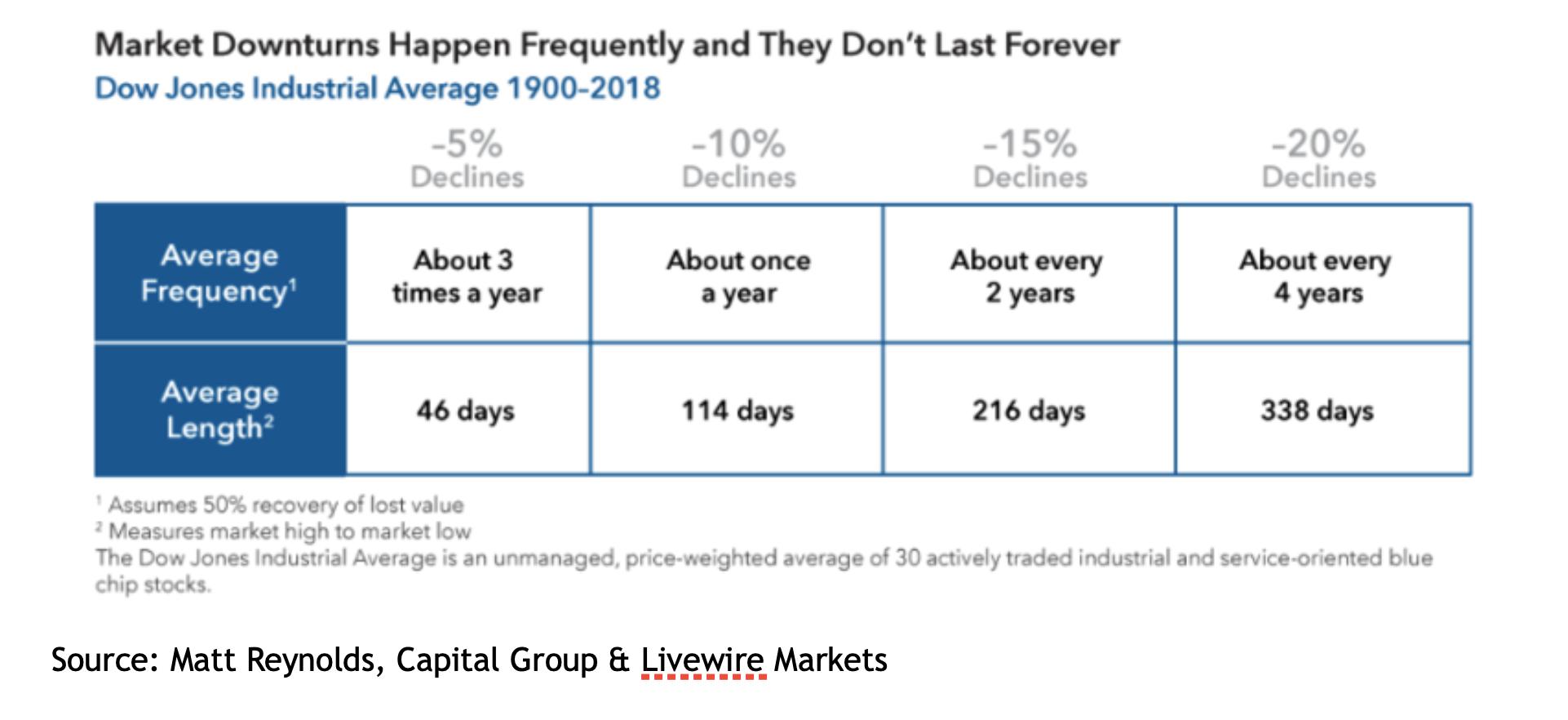 market-downturns.png