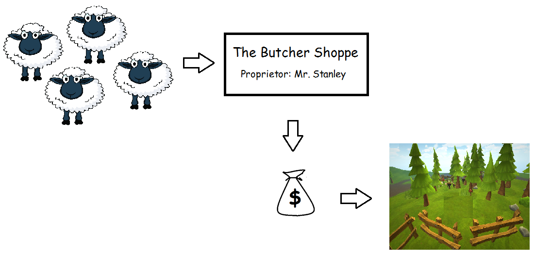 Sheep money and land.png