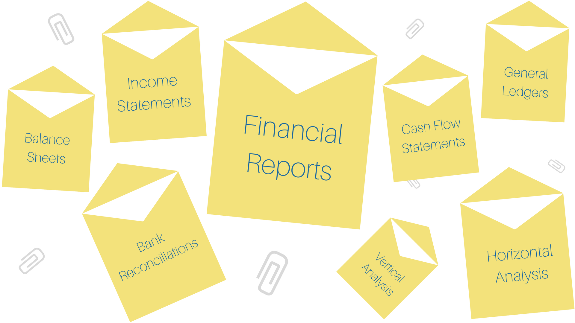 Your Financial Reports, Income Statements, Balance Sheets, Bank Reconciliations, Cash Flow Statements, General Ledgers, Vertical Analysis and your Horizontal Analysis.