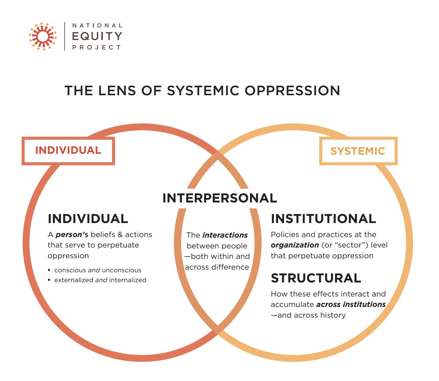 NEP Lens of oppression image.jpeg