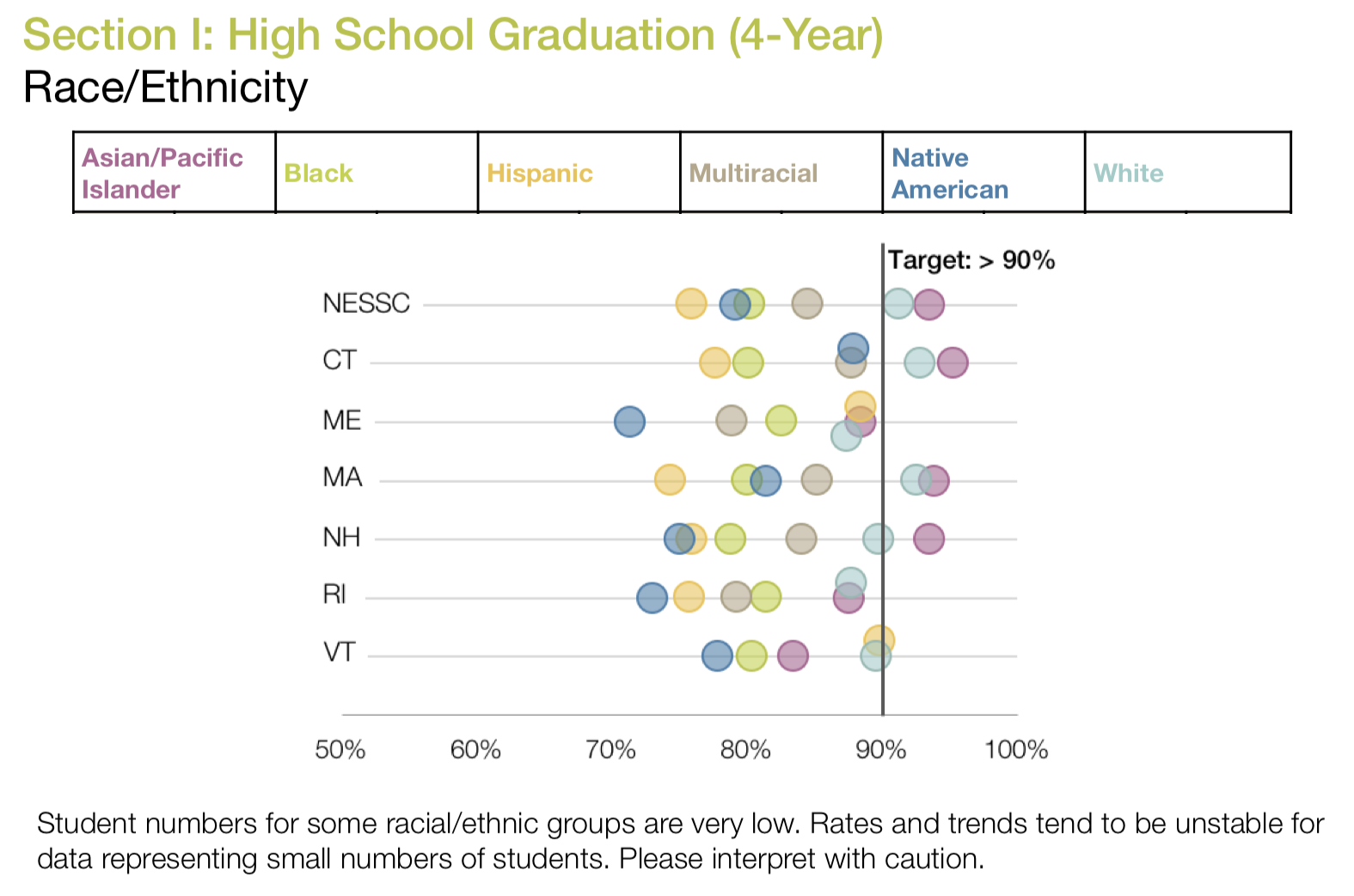 NESSC Common Data Project Annual Report : transparent, comparable data about high school and college outcomes from the six New England states. Great fodder for evidence-based action planning.