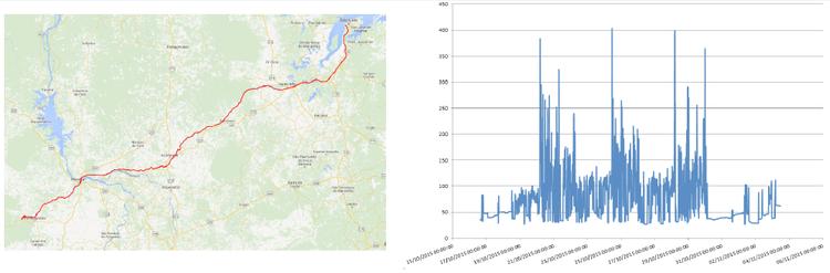 Dados de monitoramento contínuo de vagões ferroviários