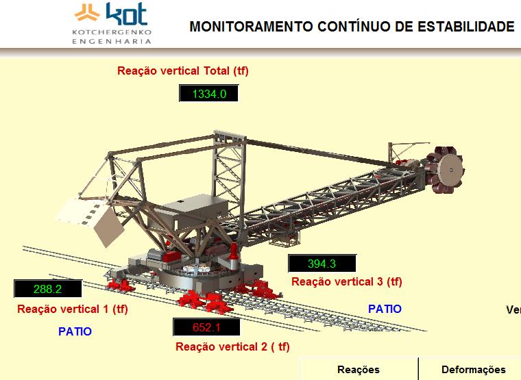 MONITORAMENTO DE ESTABILIDADE -