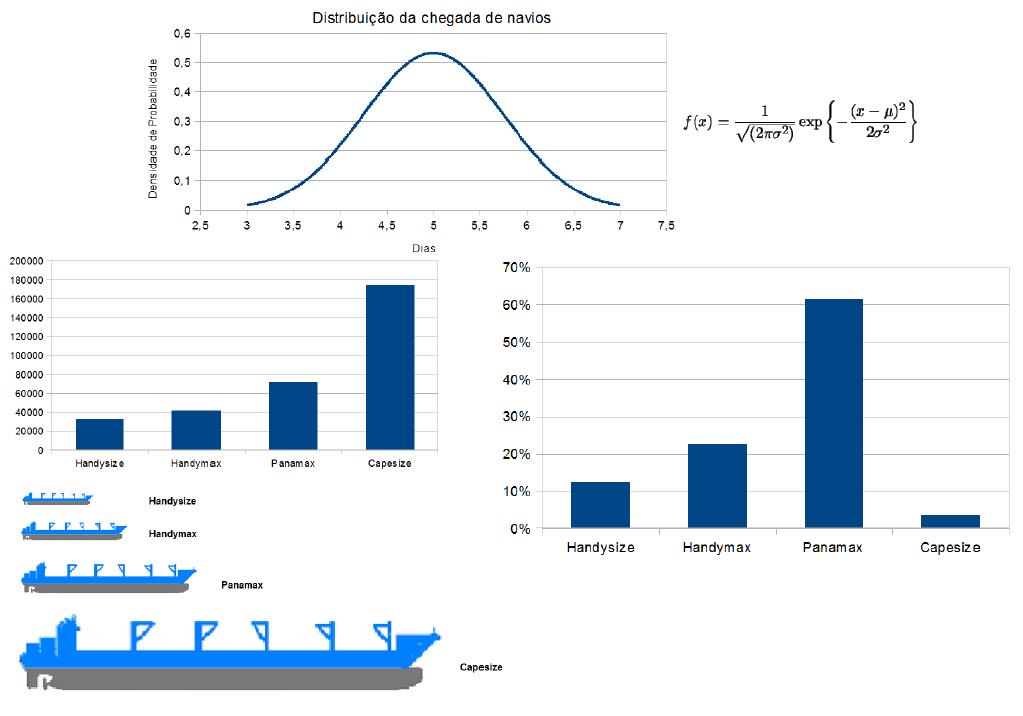 Modelagem da fila de navios.png