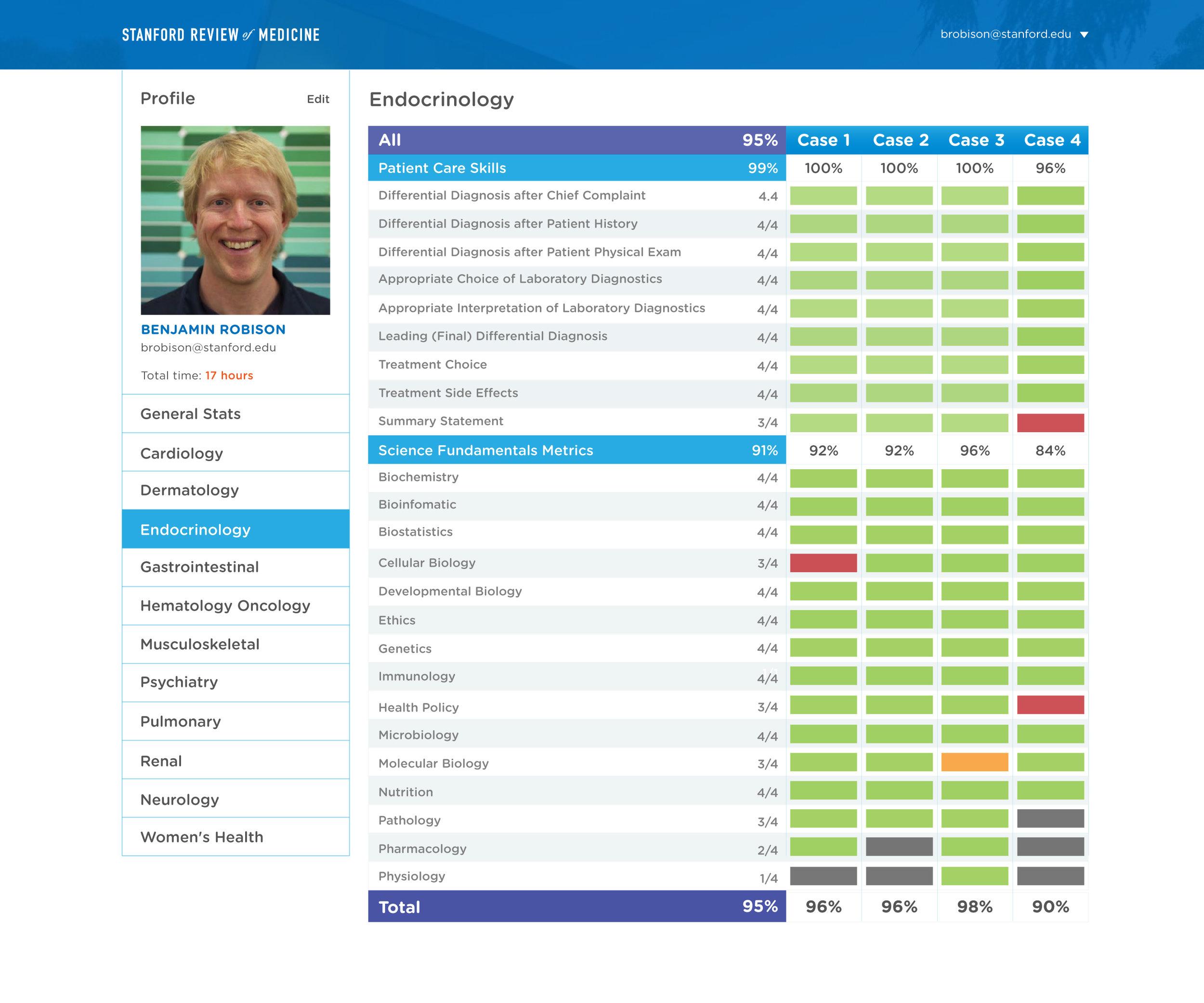 srm-laptop-07-user-profile-2-endocrinology.jpg