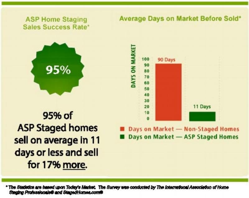 ASP Home Staging Statistics.jpg