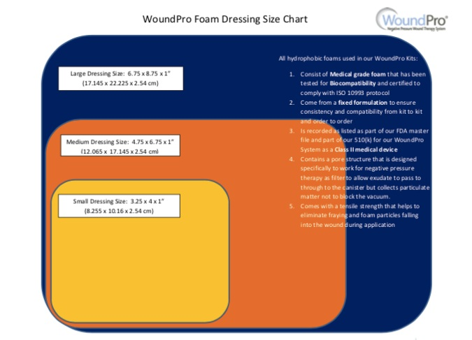 Click here for a downloadable pdf copy of our WoundPro® foam dressing size chart