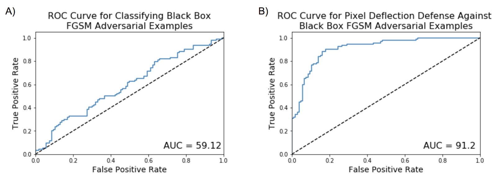 Figure 11. Classifying whether an image is political or non-political. ROC curve and AUC score for classifying black-box A) FGSM adversarial examples without pixel deflection and B) FGSM adversarial examples with pixel deflection.