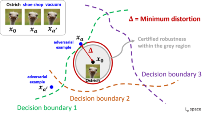 "Figure 2. From  ""A CLEVER Way to Resist Adversarial Attack"".  Representation of how an image can be modulated just enough to cross a model's decision boundary to be misclassified."
