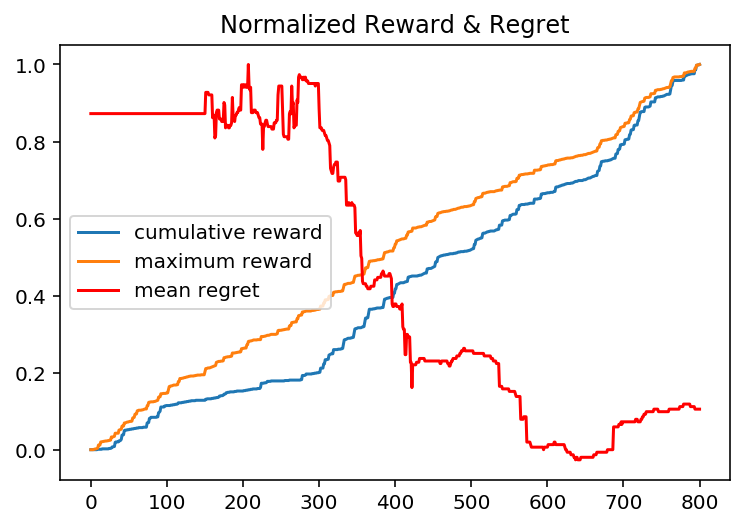 Bayesian regression reward optimization — Maximum Reward is the known-best policy, and cumulative reward is the trained policy. Bayesian LR + Thompson Sampling implicitly optimizes explore-exploit behavior. (Each decision and timestep is the x-axis.)