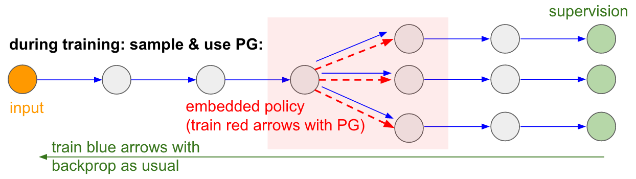 A diagram taken from Andrej Karpathy's PG blog post. The green values represent the selected action, and loss is computed between the policy output and these values.