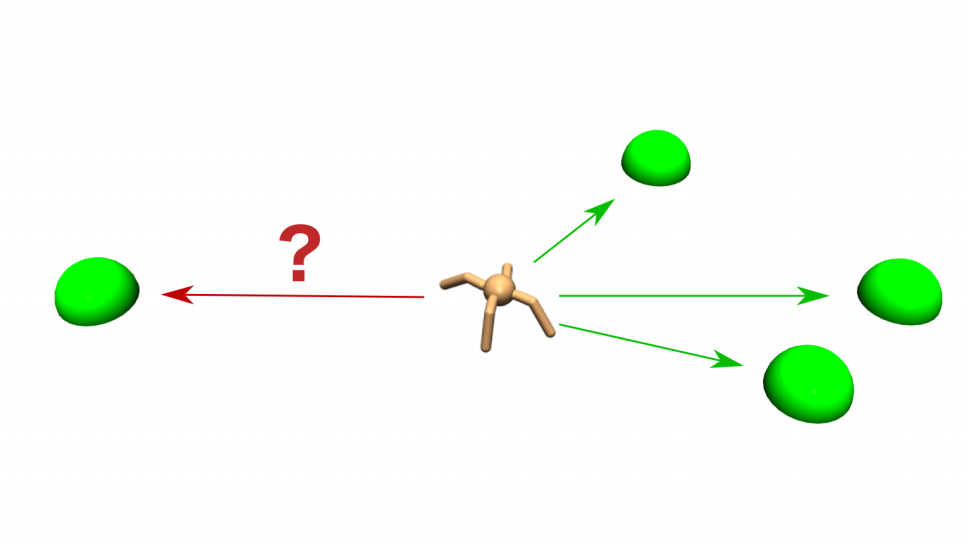"A visualization of one family of tasks. The family is ""learn to move the ant to a target location."" A task in this family is ""learn to move the ant to location [10, 5]""."