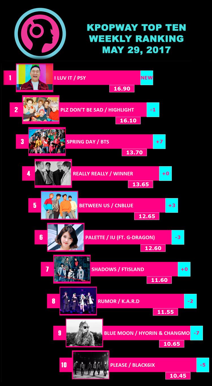 Kpop Ranking - Weekly Top 10 - May 29, 2017
