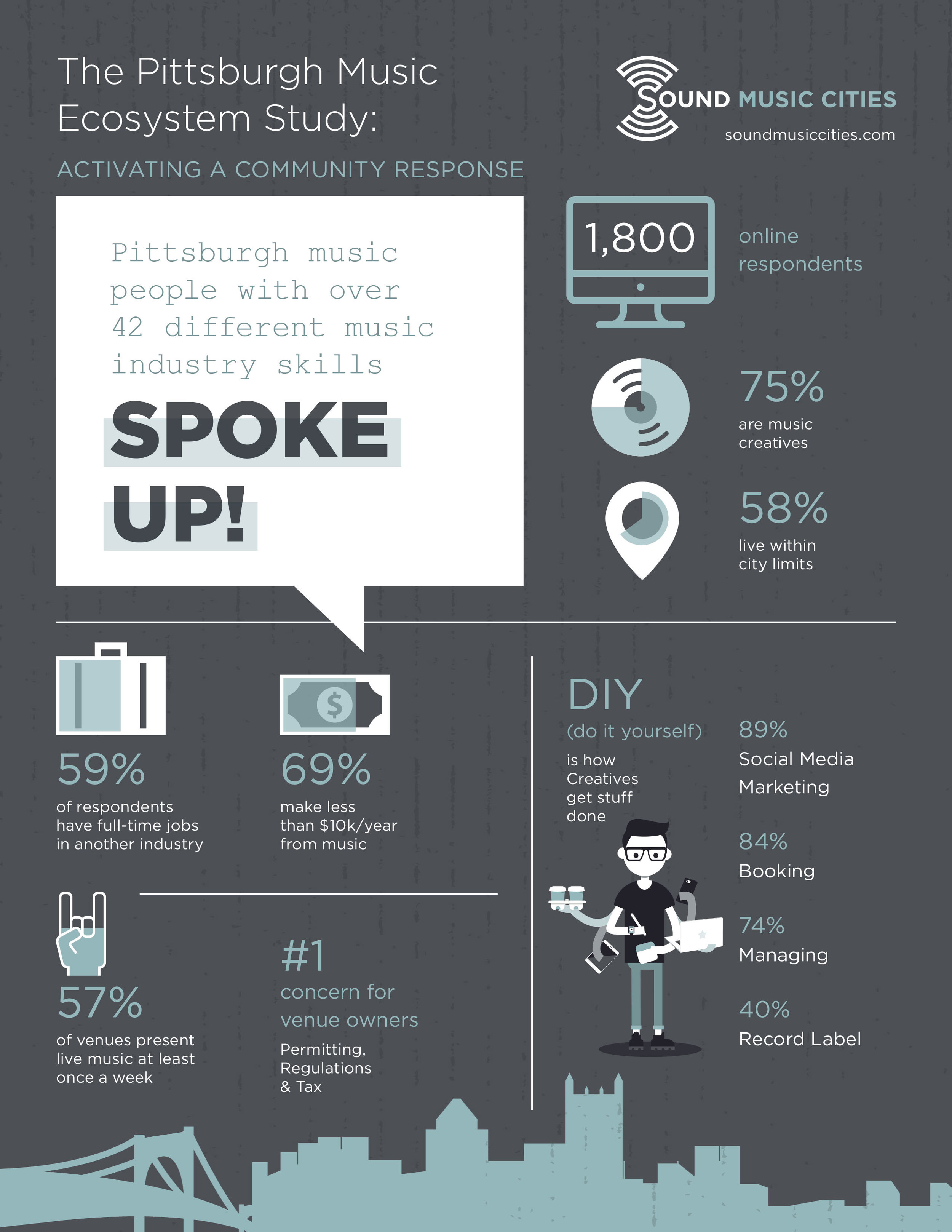 Infographic from the Pittsburgh Music Ecosystem report by Sound Music Cities