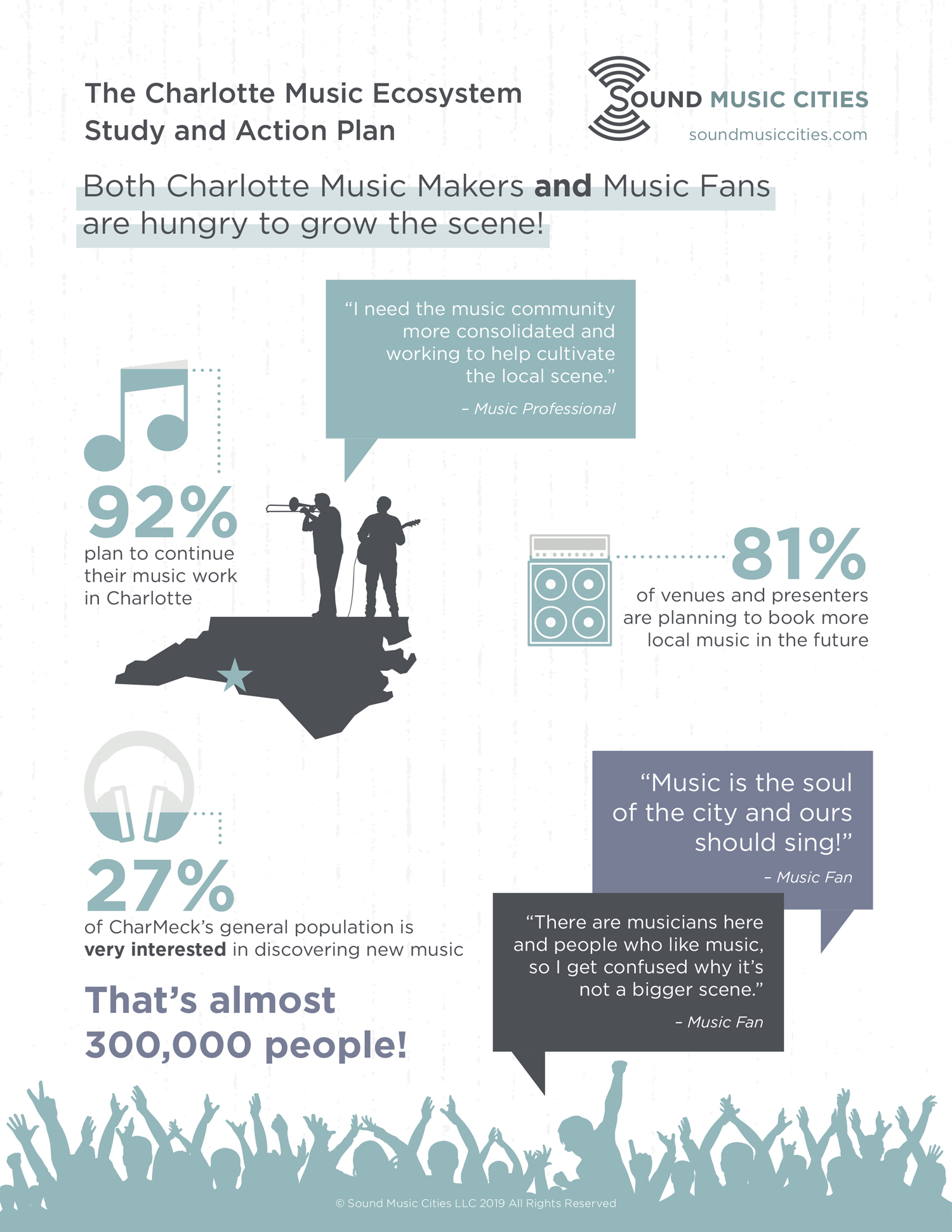 Infographic from the Charlotte Music Ecosystem Study and Action Plan by Sound Music Cities