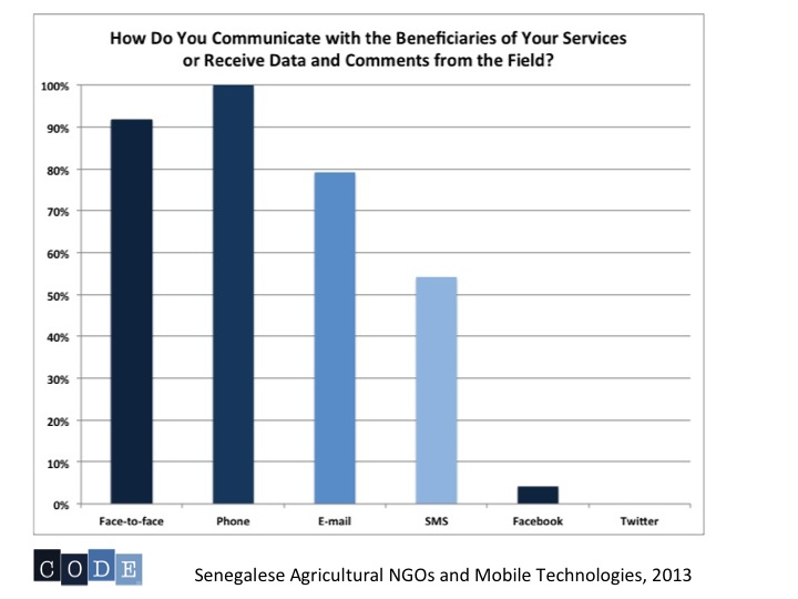 Graph: How Do You Communicate with Beneficiaries and Receive Field Data?