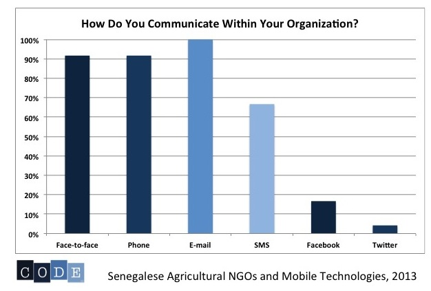 Graph: How Do You Communicate Within Your Organization?