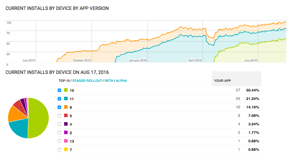 self help group app platform graph of installs by app version