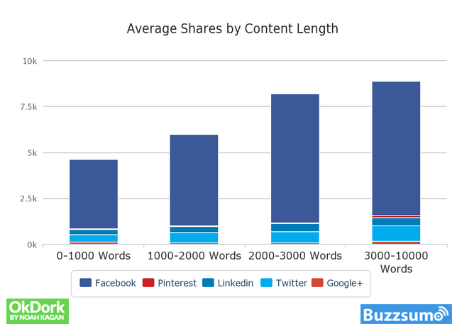 Longer articles received up to 70% more shares than <1000 word articles. Credit to BuzzSumo.