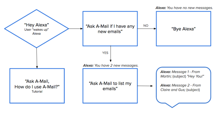 a-mail_userflow.png