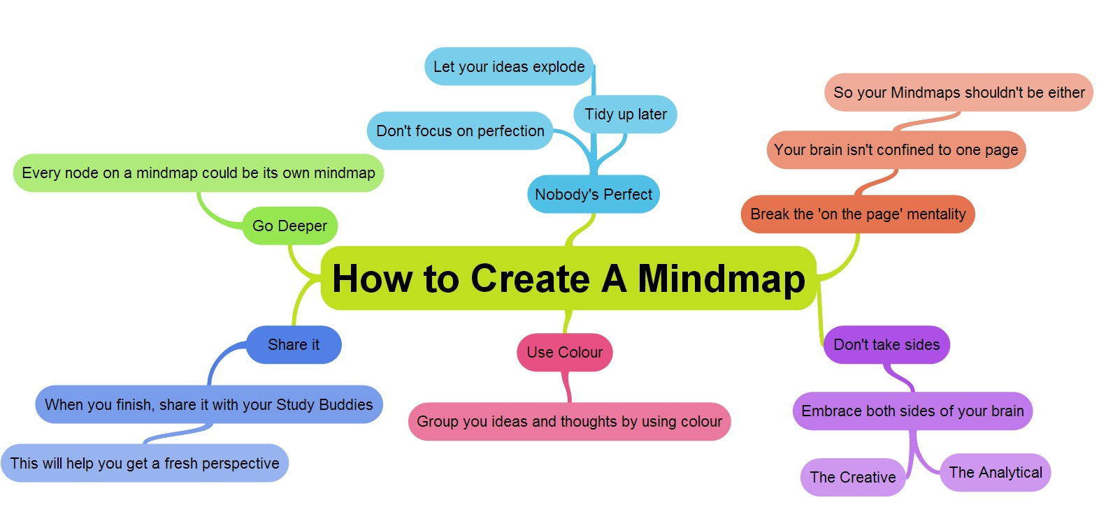 Web example of how to create a mind map