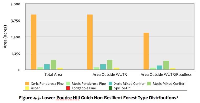 Figure 4.3 Lower Poudre-Hill Gulch Forest.jpg