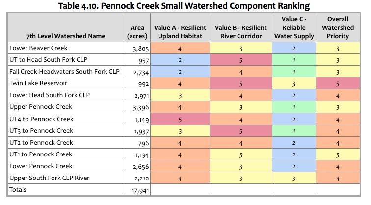 Table 4.10 Pennock Creek Ranking.jpg
