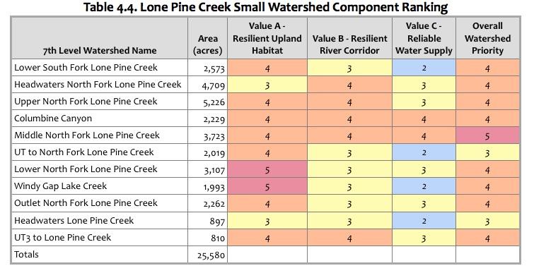 Table 4.4 Lone Pine Creek Ranking.jpg