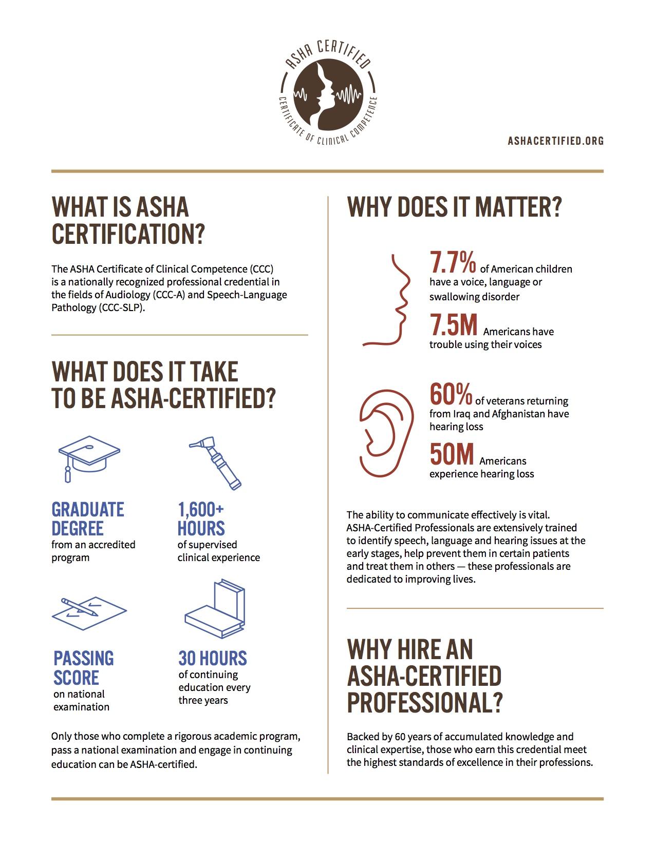 American-Speech-Language-Hearing Association (ASHA)Certification