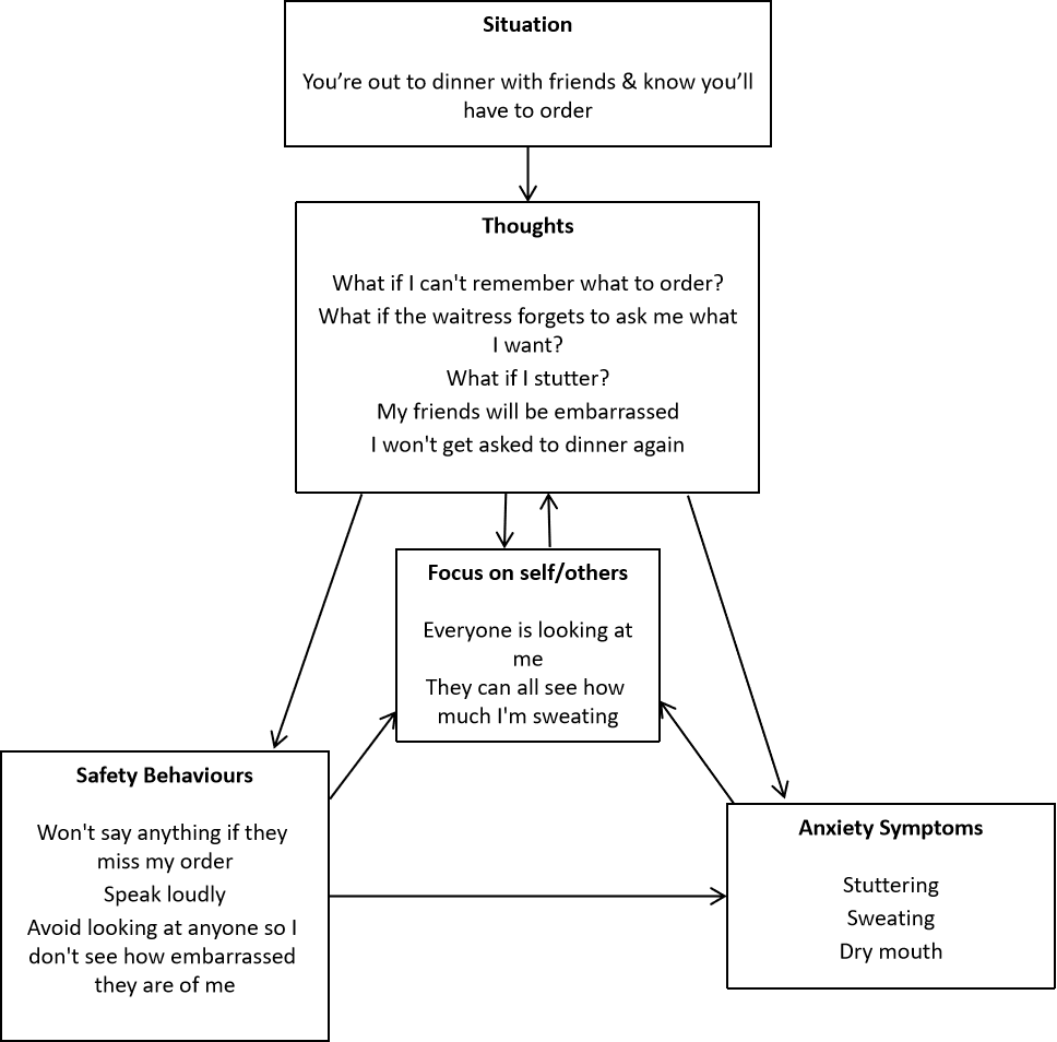 Clark's cognitive model of social anxiety