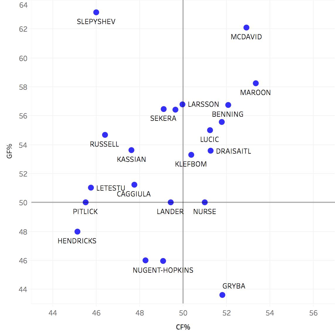 2016-17 Roster - GF% and CF% (no adjustment)