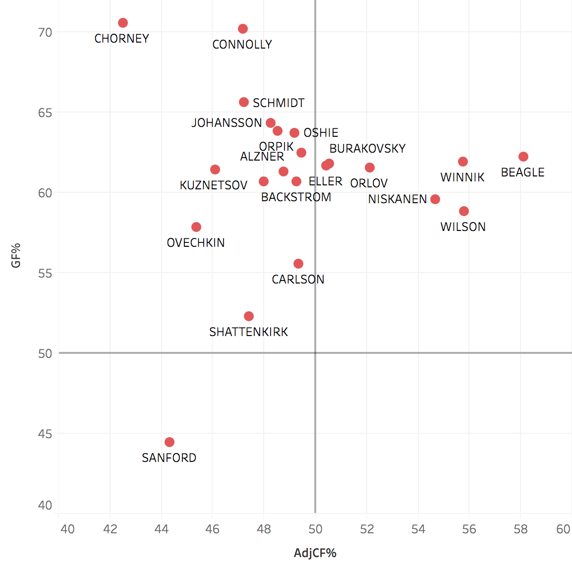 2016-17 Roster - GF% and AdjCF% (zone start adjusted)     Note: players should ideally fall within the upper right quadrant.