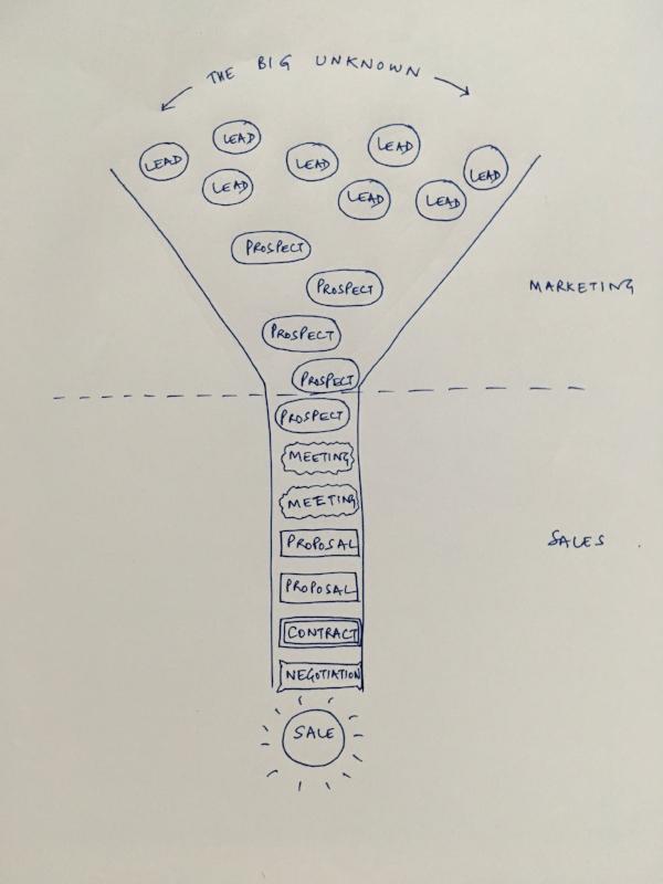 Marketing-Sales funnel.JPG