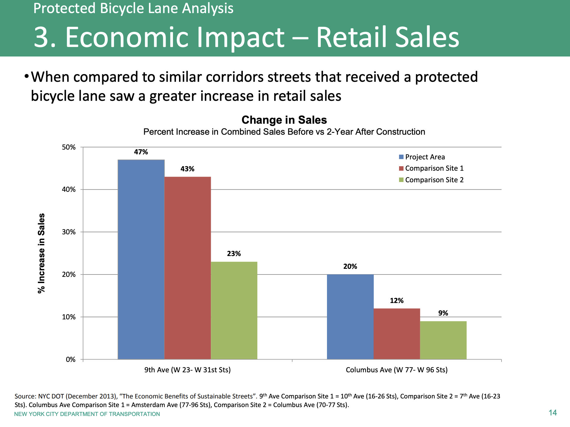The numbers: Data from New York City's analysis of its protected bicycle lanes in 2014 similarly show an increase in local retail sales. (NYC Department of Transportation)