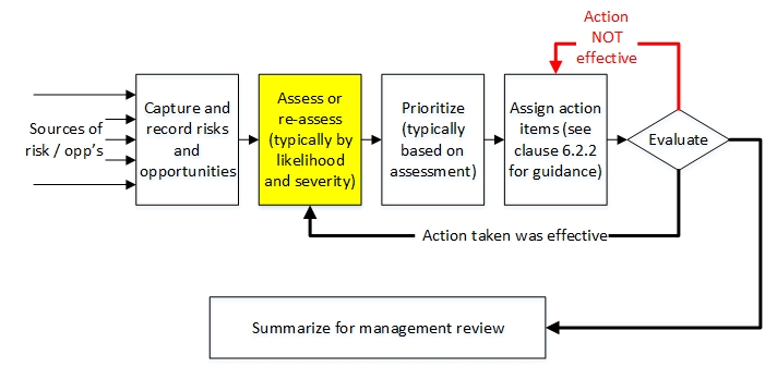 Figure 2. Risk Mitigation Cycle