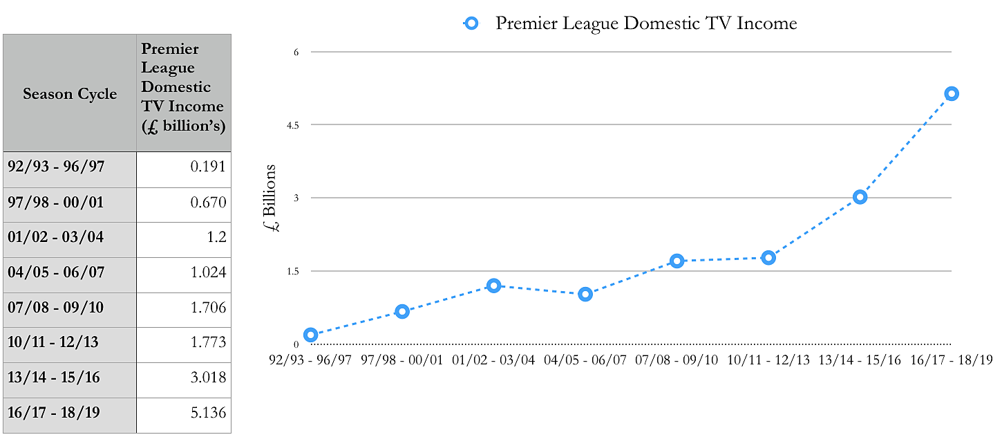 This graph shows the extent to which Premier League's TV income has grown over the past 2 decades.