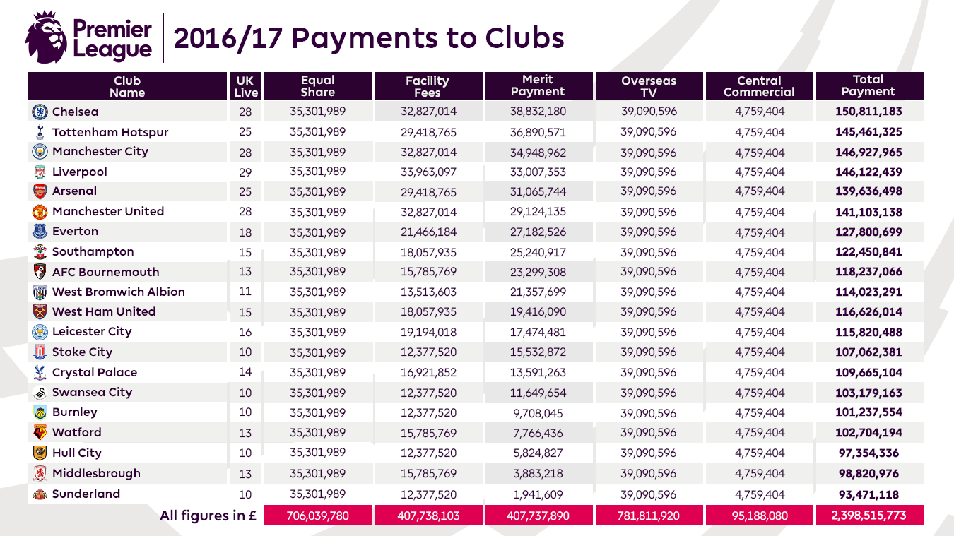 The breakdown of Payments to Clubs released by the Premier League. Notice how the Overseas TV segment here is the largest payment received by clubs in 2016/2017.