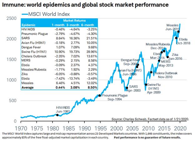 Coronavirus And Market Volatility