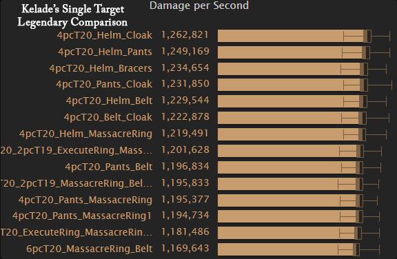 Single target Legendary comparison with 4 piece Tier 20.
