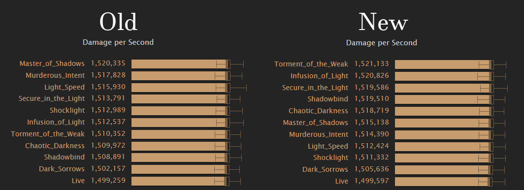How the light and shadow traits sim before and after Blizzard's change to the traits on September 11th.