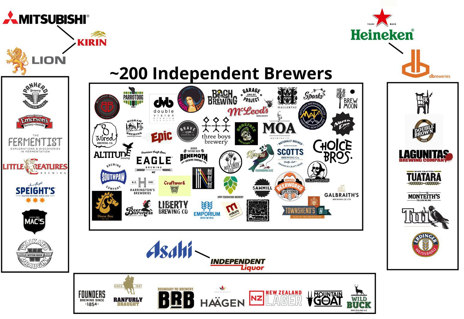 The Beer Library's who owns who faux chart.