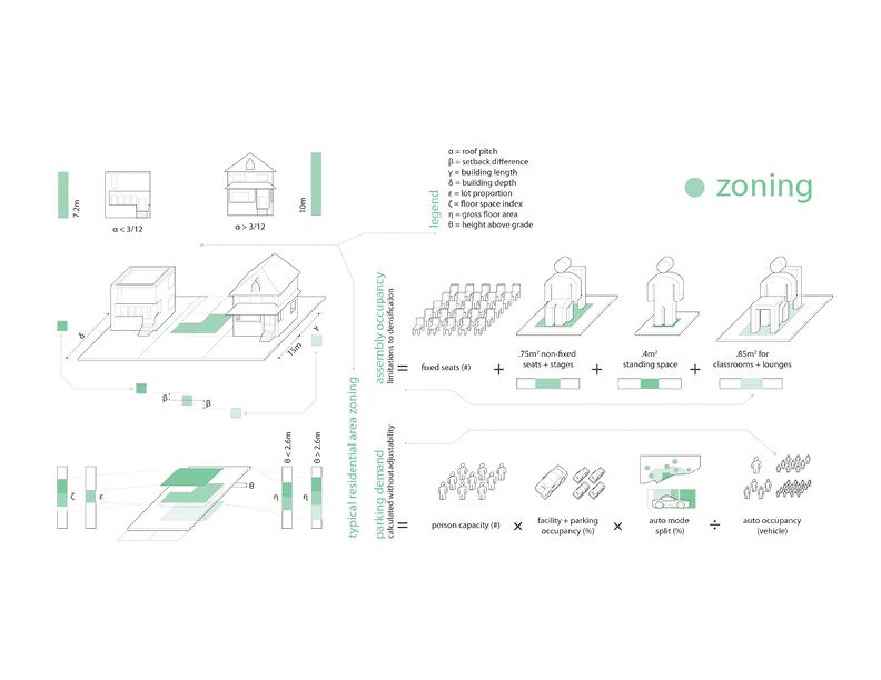 Analysis — Zoning