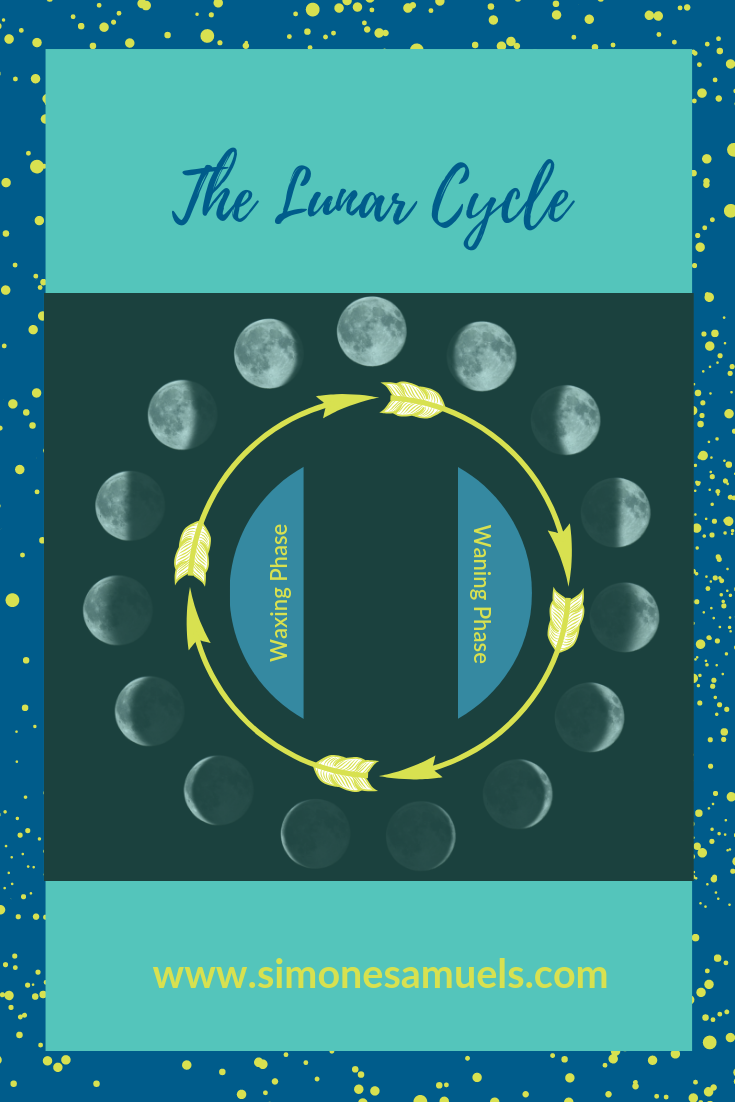 The Lunar Cycle- waxing and Waning of the moon
