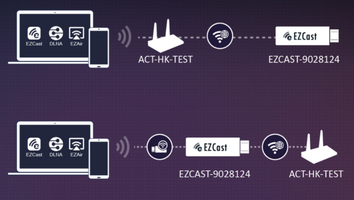 Connect to an EZCast top) via local network, or down) directly.