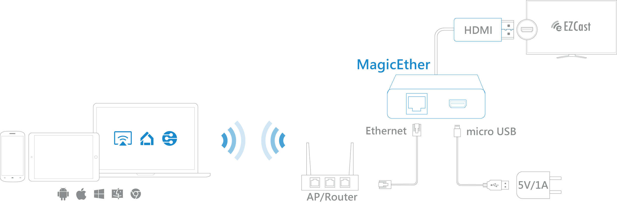 How to connect MagicEther to router and HDTV