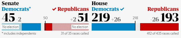 (Courtesy of theguardian.com - Figures correct at time of publication)