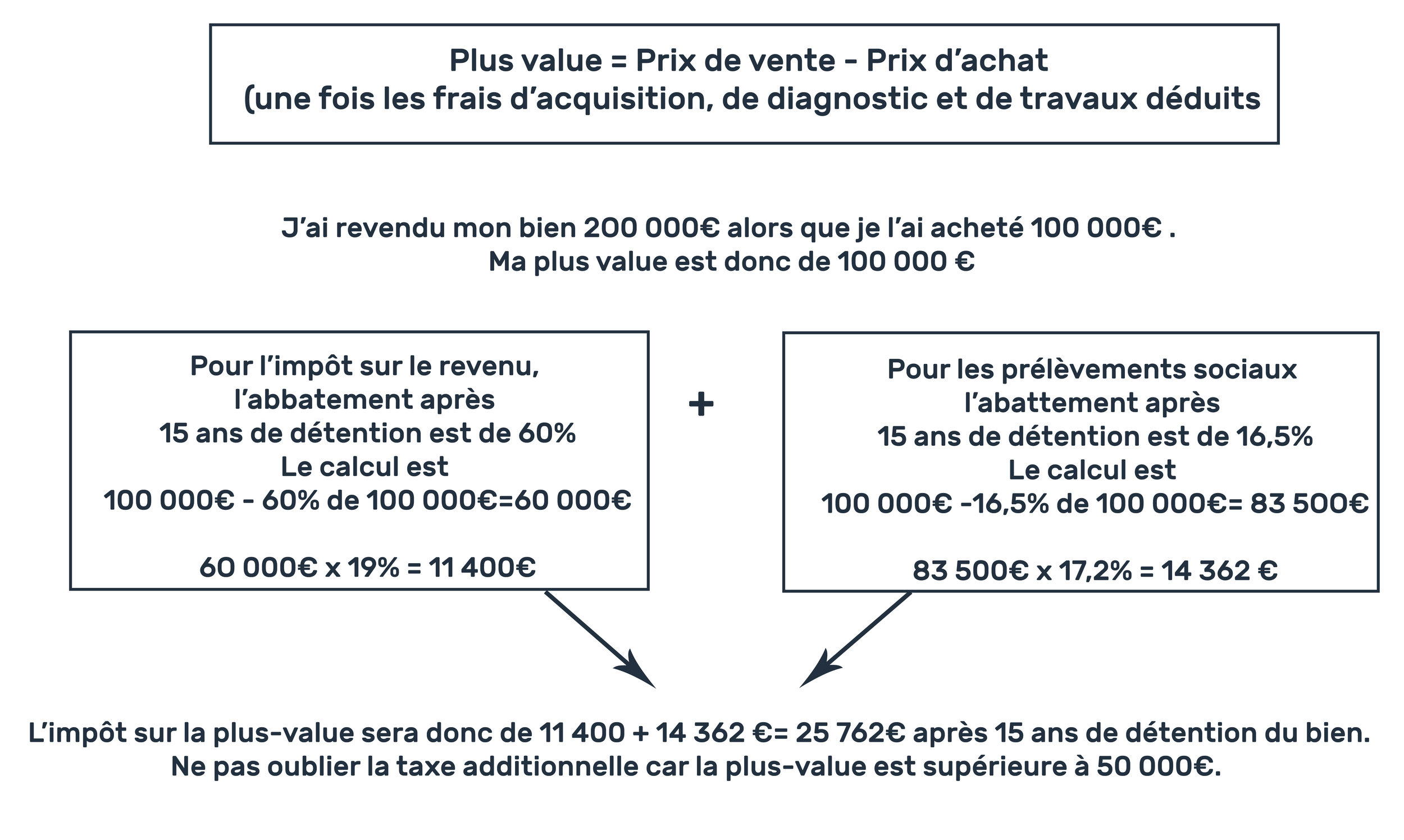 abattement-fiscal-plus-value